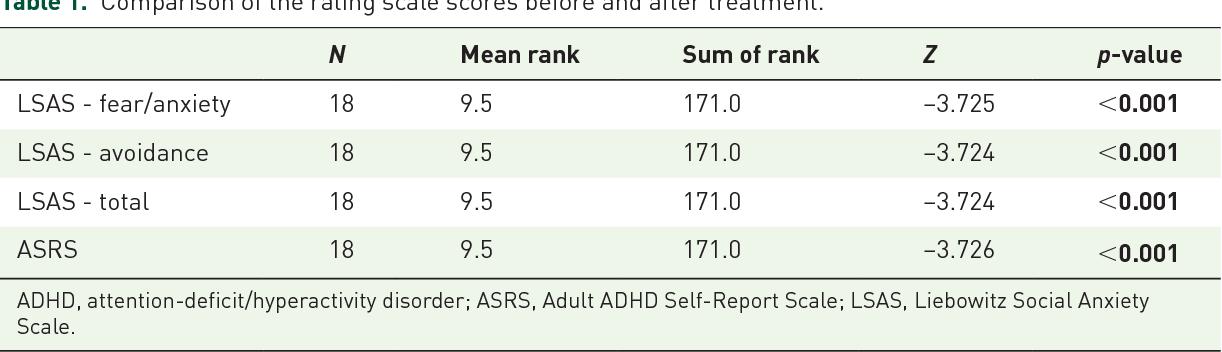 Extended-release methylphenidate monotherapy in patients