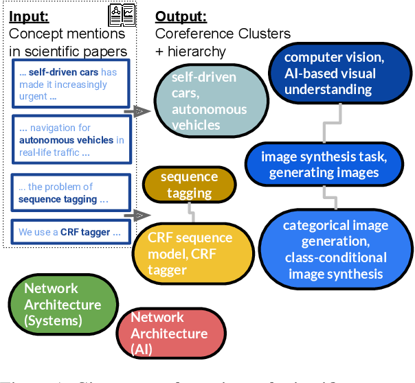 Figure 1 for SciCo: Hierarchical Cross-Document Coreference for Scientific Concepts