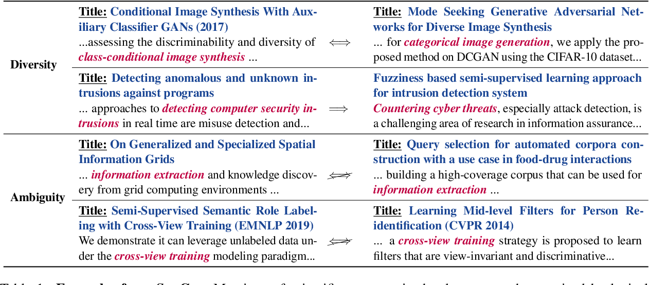 Figure 2 for SciCo: Hierarchical Cross-Document Coreference for Scientific Concepts