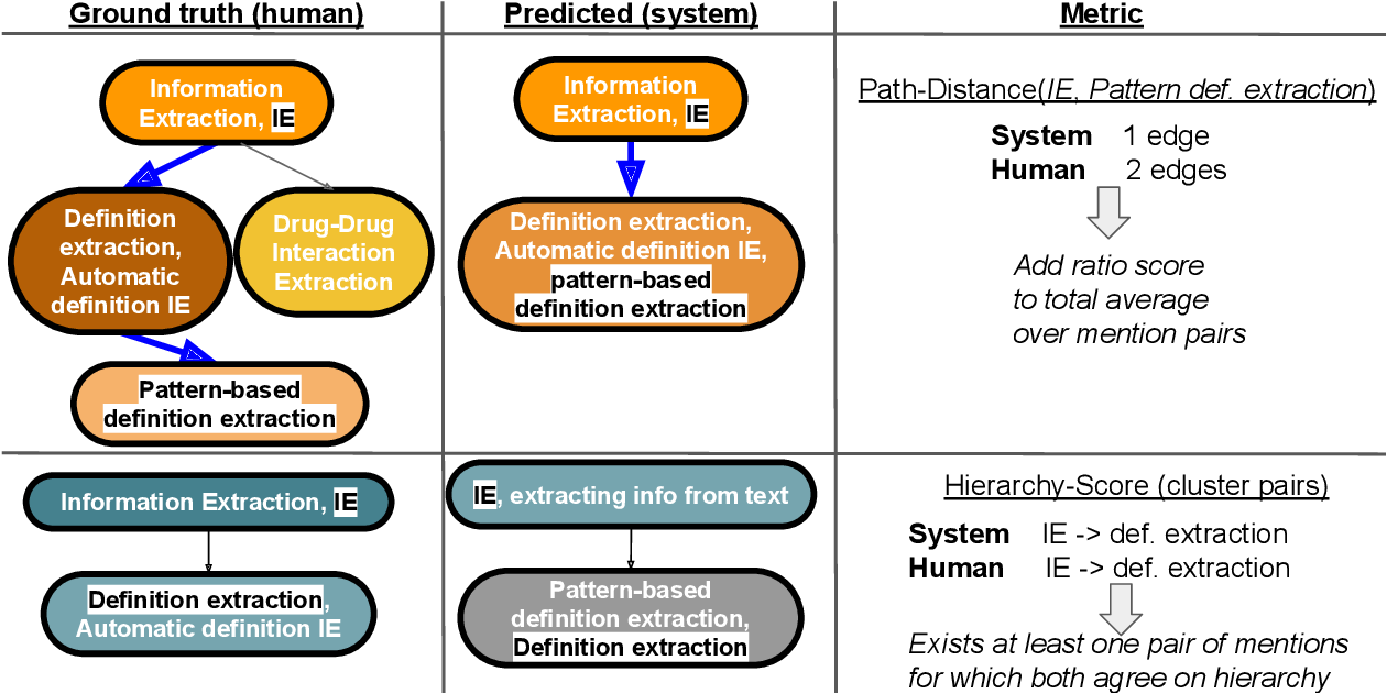 Figure 3 for SciCo: Hierarchical Cross-Document Coreference for Scientific Concepts