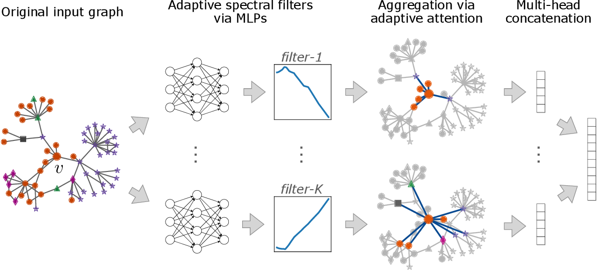 Figure 1 for Beyond Low-Pass Filters: Adaptive Feature Propagation on Graphs