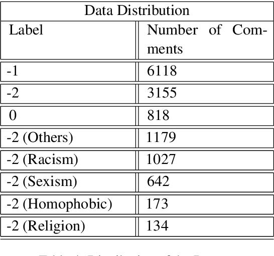 Figure 4 for TEET! Tunisian Dataset for Toxic Speech Detection