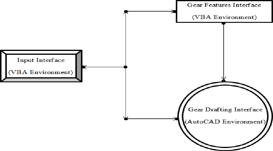 Figure 7 from Drafting of involute spur-gears in AutoCAD-VBA