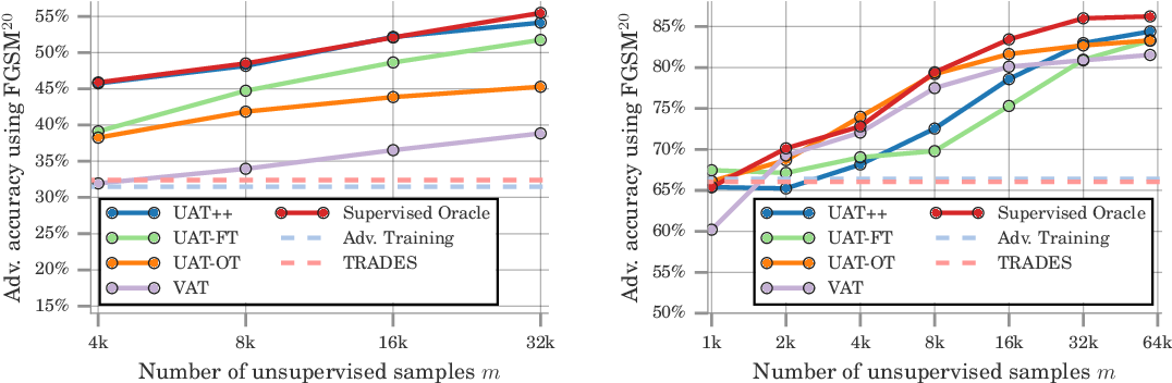 Figure 1 for Are Labels Required for Improving Adversarial Robustness?
