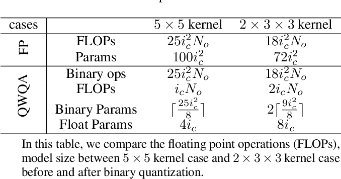 Figure 1 for Cross-filter compression for CNN inference acceleration
