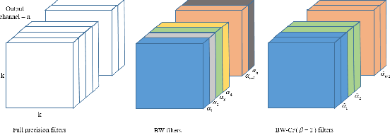 Figure 2 for Cross-filter compression for CNN inference acceleration