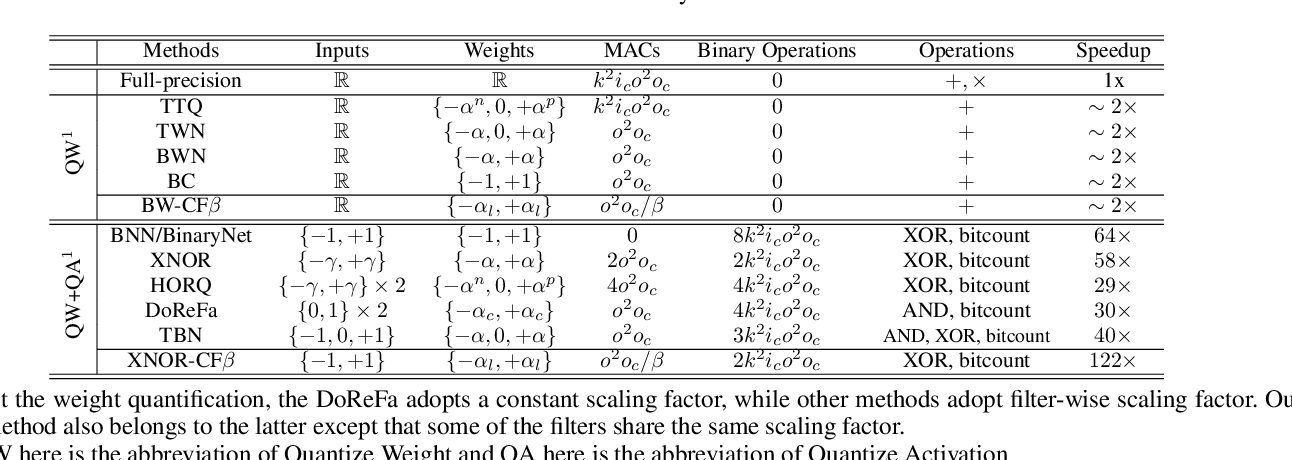 Figure 4 for Cross-filter compression for CNN inference acceleration