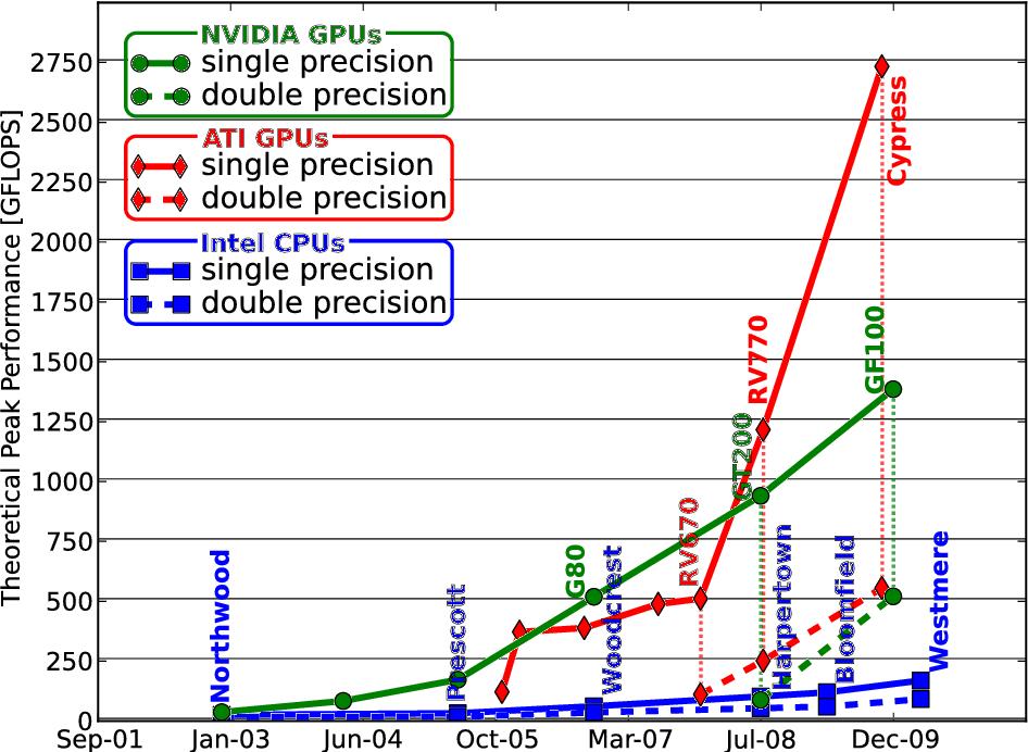 PDF] GPU Acceleration of Matrix-based Methods in Computational