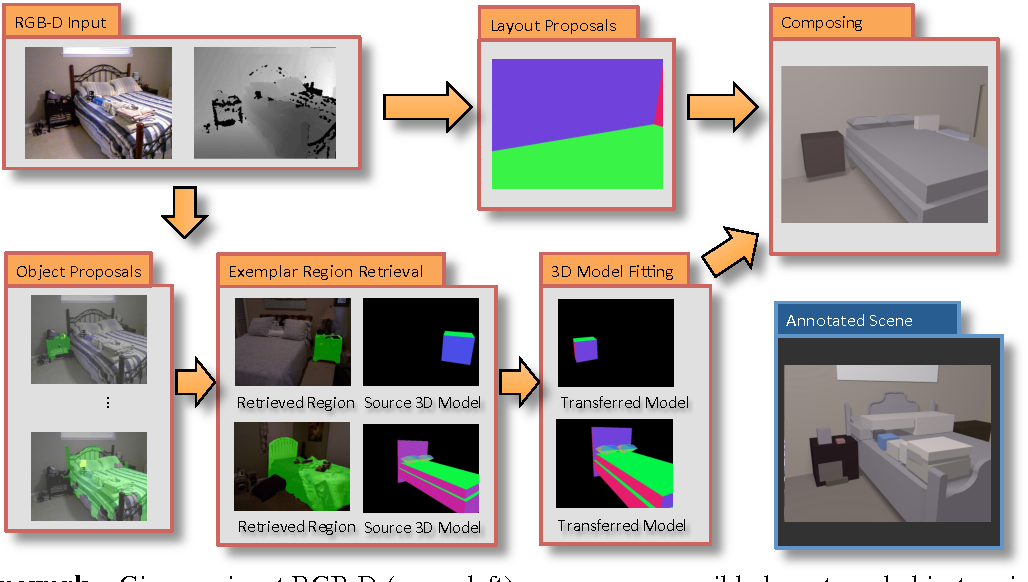 Figure 2 for Predicting Complete 3D Models of Indoor Scenes