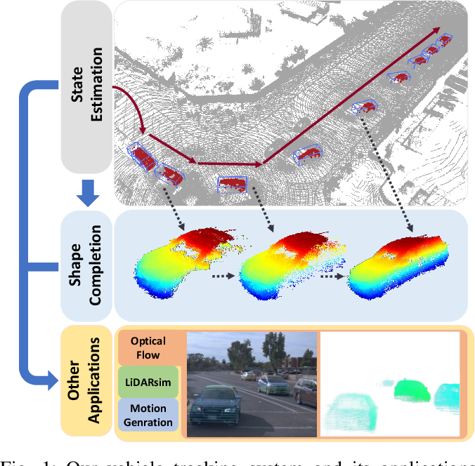 Figure 1 for Model-free Vehicle Tracking and State Estimation in Point Cloud Sequences