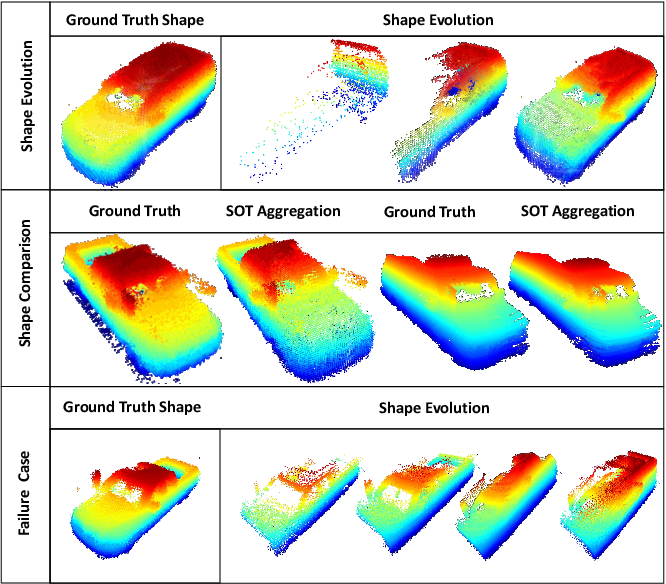 Figure 4 for Model-free Vehicle Tracking and State Estimation in Point Cloud Sequences