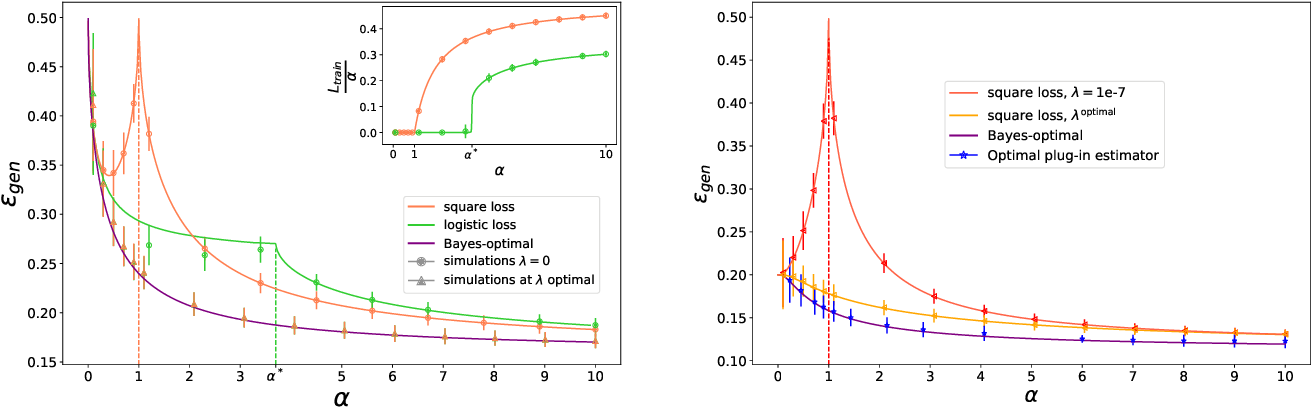 Figure 1 for The role of regularization in classification of high-dimensional noisy Gaussian mixture