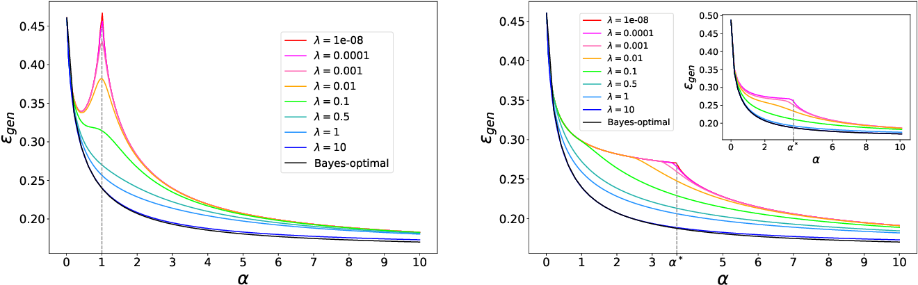 Figure 2 for The role of regularization in classification of high-dimensional noisy Gaussian mixture