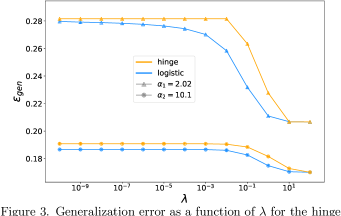 Figure 3 for The role of regularization in classification of high-dimensional noisy Gaussian mixture