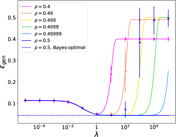 Figure 4 for The role of regularization in classification of high-dimensional noisy Gaussian mixture