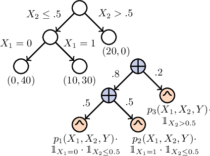 Figure 1 for Towards Robust Classification with Deep Generative Forests