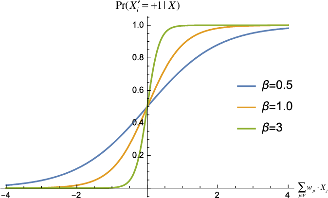 Figure 2 for Comparing Information-Theoretic Measures of Complexity in Boltzmann Machines
