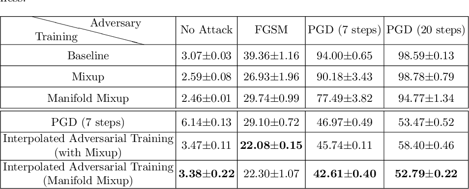 Figure 4 for Interpolated Adversarial Training: Achieving Robust Neural Networks without Sacrificing Too Much Accuracy