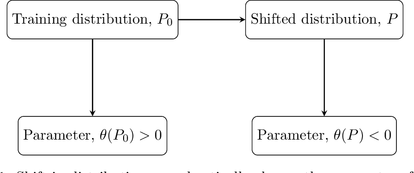 Figure 2 for The $r$-value: evaluating stability with respect to distributional shifts