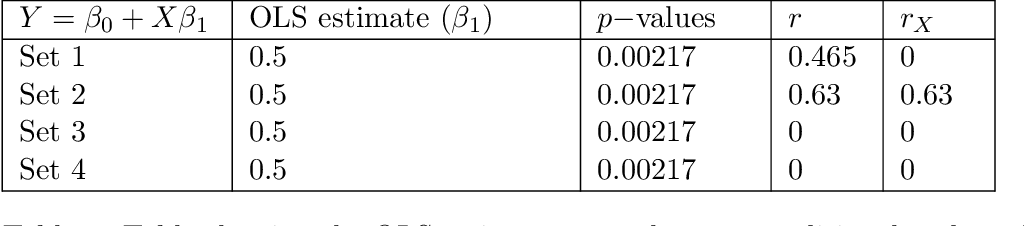 Figure 1 for The $r$-value: evaluating stability with respect to distributional shifts