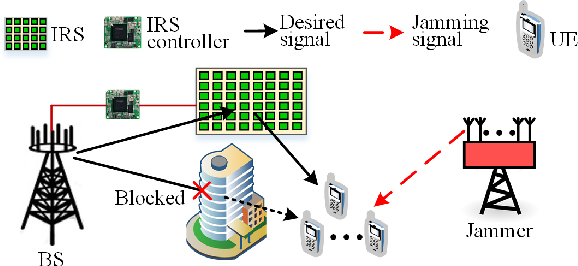 Figure 1 for Intelligent Reflecting Surface Assisted Anti-Jamming Communications Based on Reinforcement Learning
