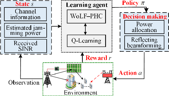 Figure 2 for Intelligent Reflecting Surface Assisted Anti-Jamming Communications Based on Reinforcement Learning