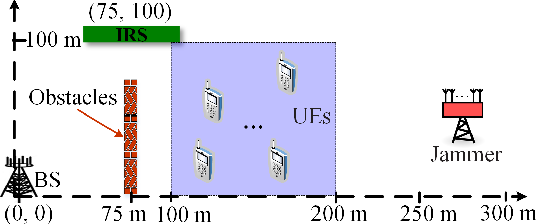 Figure 3 for Intelligent Reflecting Surface Assisted Anti-Jamming Communications Based on Reinforcement Learning