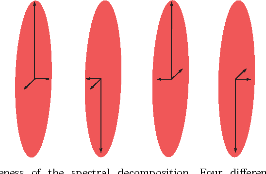 Figure 3 for An anisotropy preserving metric for DTI processing