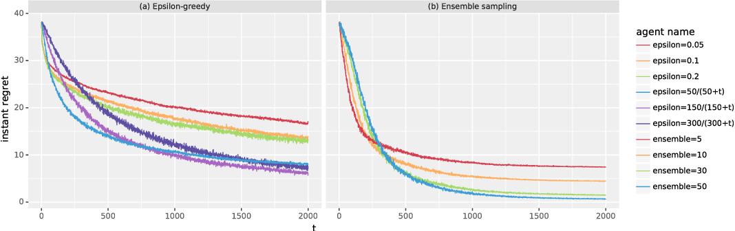 Figure 2 for Ensemble Sampling