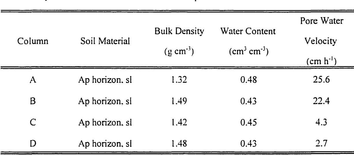 Table I. Physical conditions for the soil column experiments.