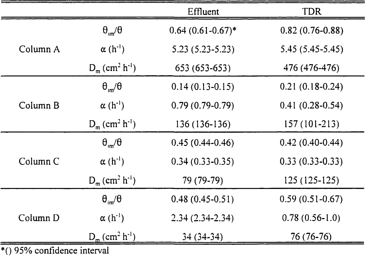Table 2. Comparison of the estimated parameters from effluent data and TDR.