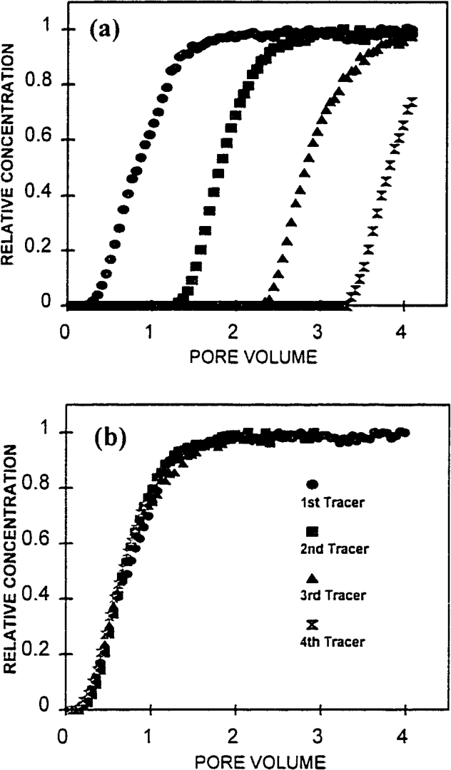 Figure 1. (a) Breakthrough curves (BTC) of the four different tracers for the column D1.