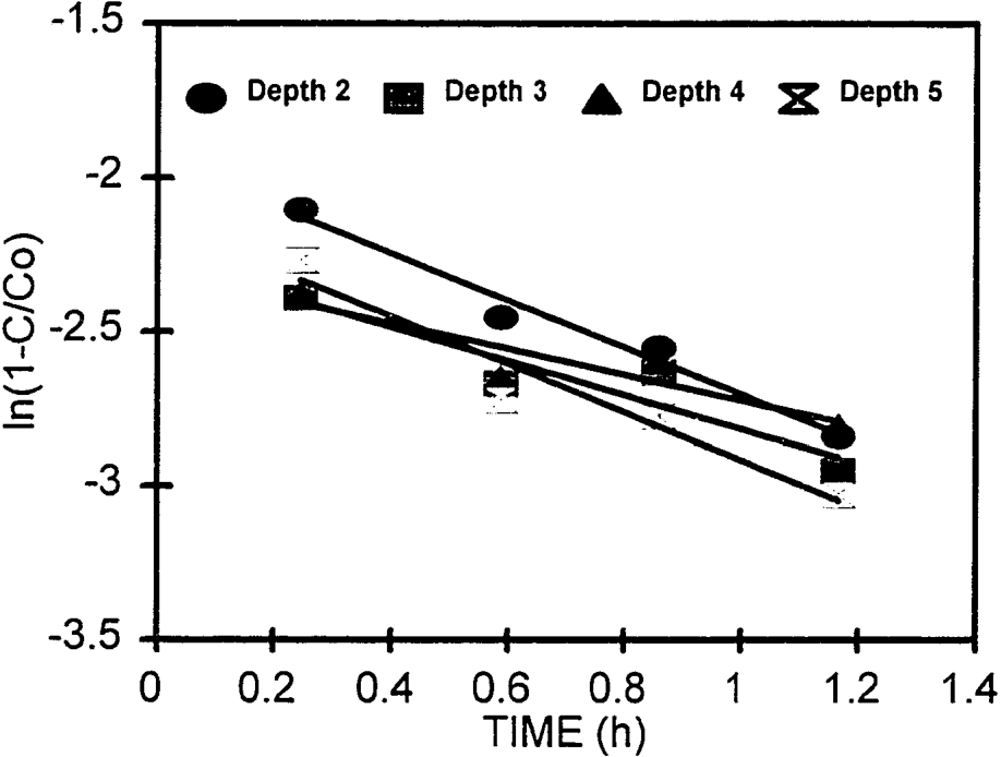 Figure 3. The resident concentrations in the upper four layers for the column D1 plotted as ln(l-C/Co) versus application time and