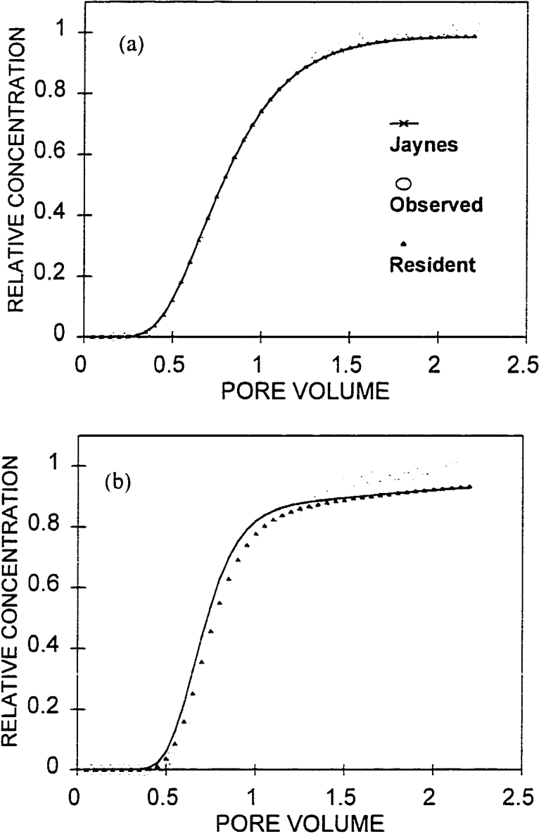 Figure 5. (a), (b) Measured and predicted breaktlirough curves for Columns B2 and D2.