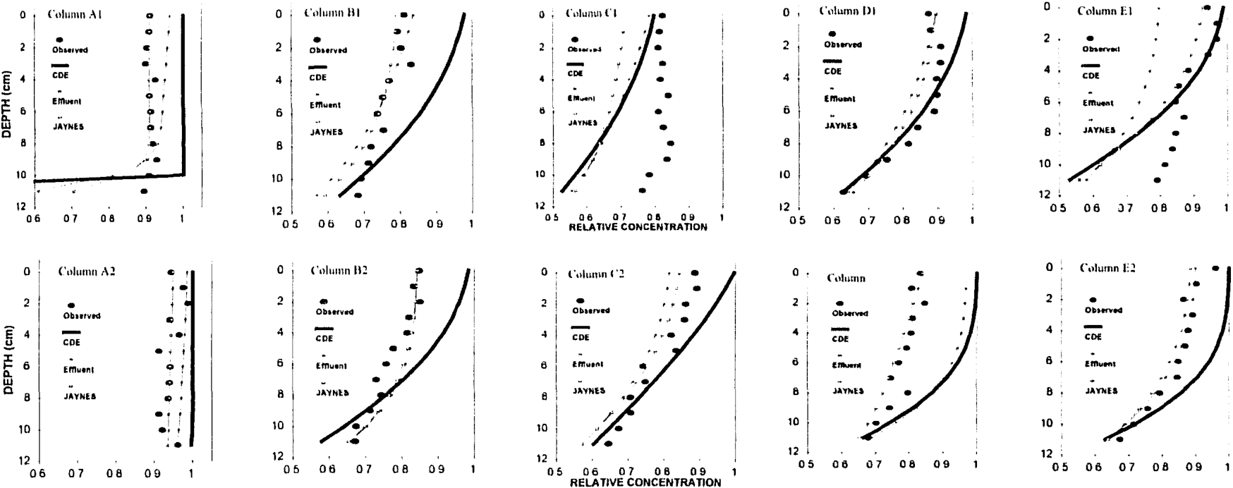 Figure 6. Measured and calculated resident concentrations.
