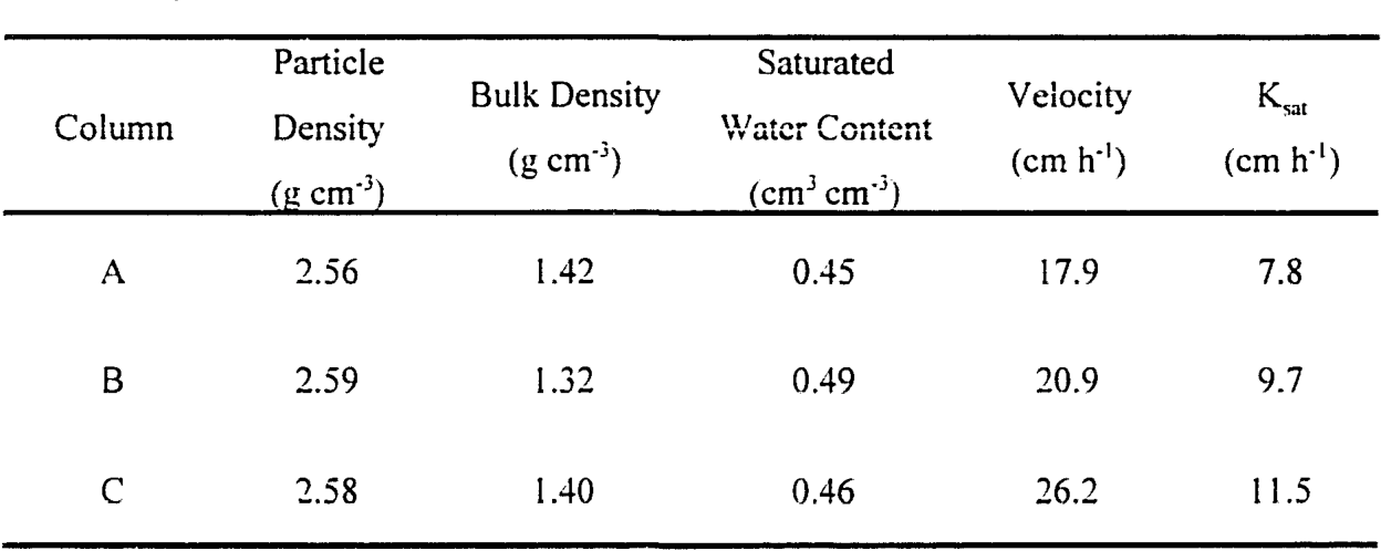 Table I. Physical conditions of the three soil columns used.