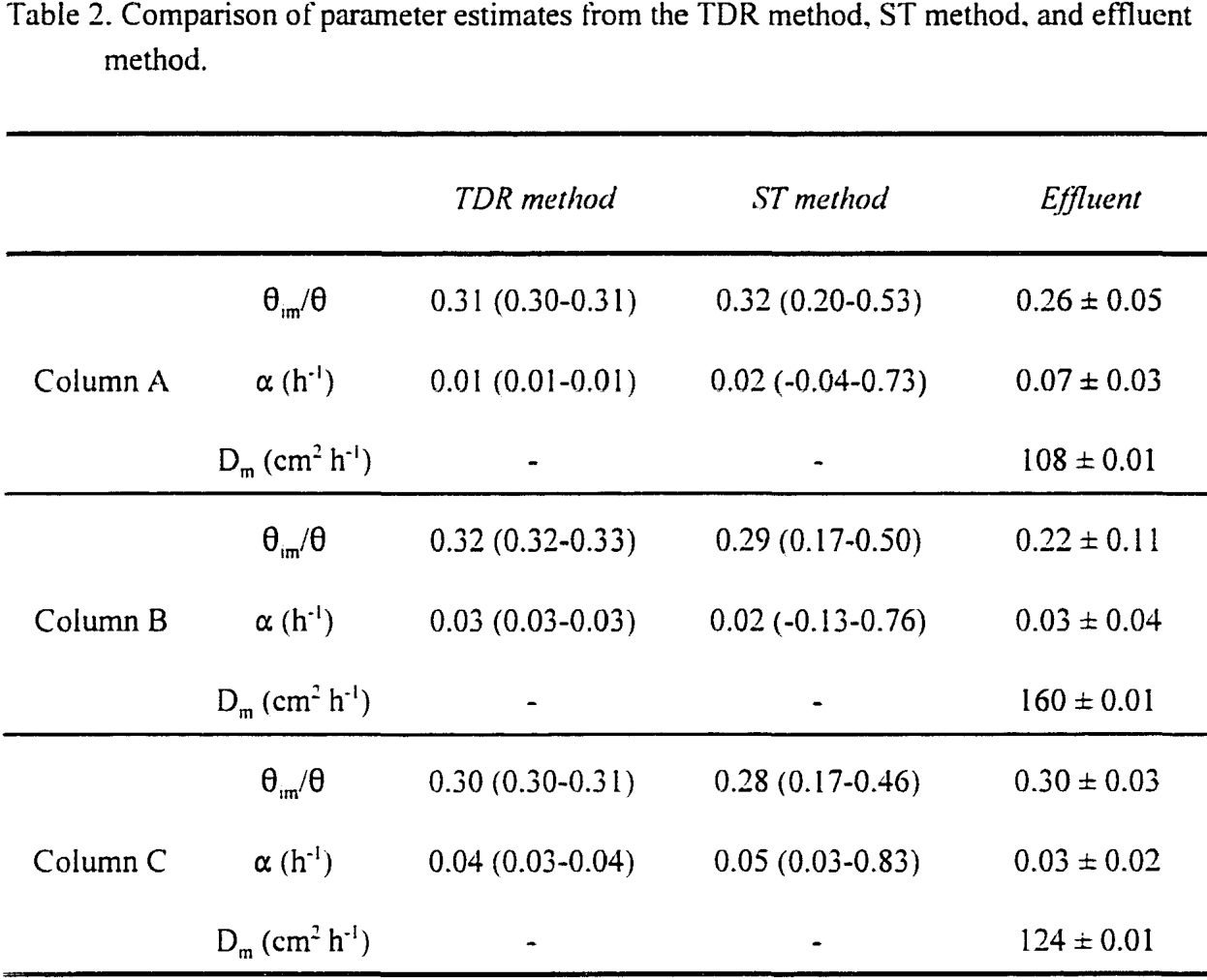 Table 2. Comparison of parameter estimates from the TDR method, ST method, and effluent method.