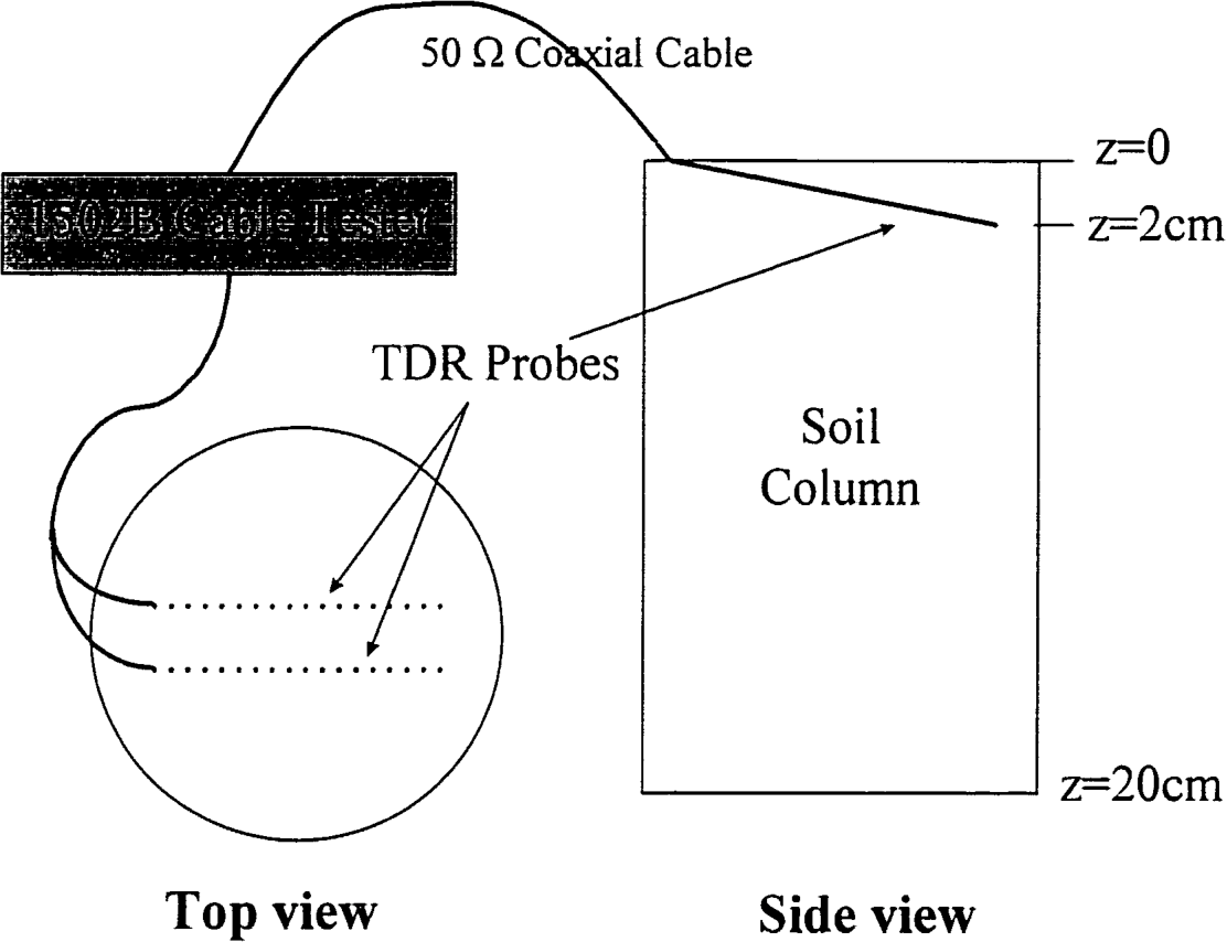 Figure 1. Schematic diagram of TDR setup. A two-wire type 8-cm long probe was diagonally installed in the surface 2-cm layer of the each soil column.