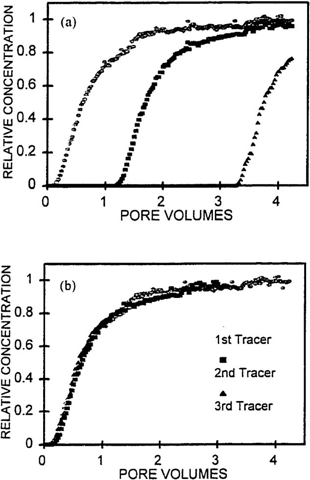 Figure 3. (a) Effluent breakthrough curves (BTC) of the three different tracers for Column C.