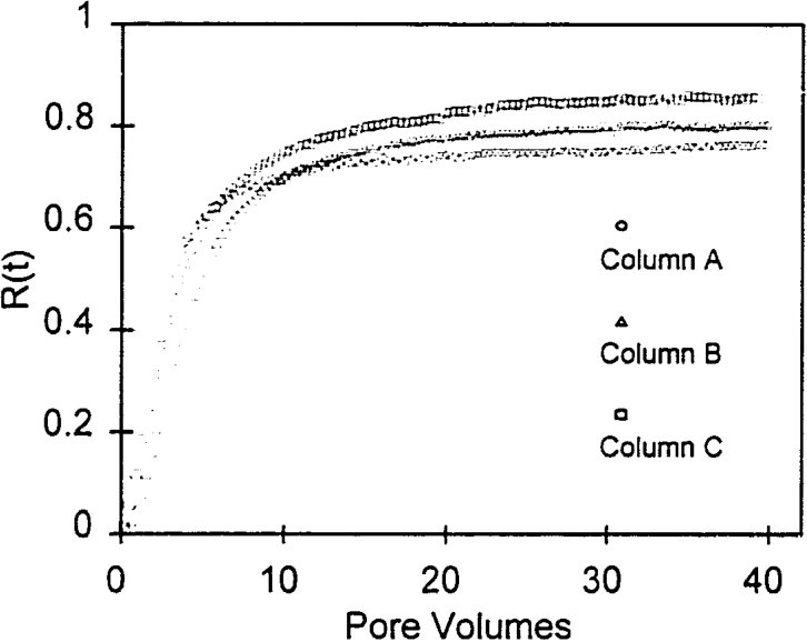 Figure 1. The relative resident concentrations. R(t). obtained from the shallow (0-2 cm soil layer) TDR probe for the three soil columns.