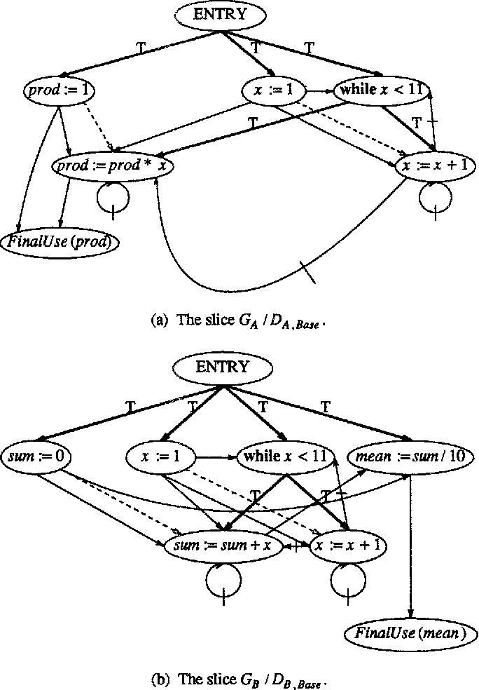 Semantics Based Program Integration