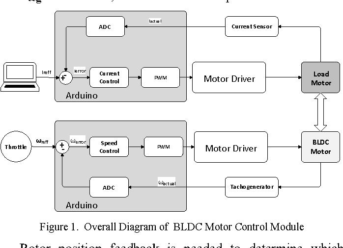 Controls of BLDC motors in electric vehicle testing simulator ...