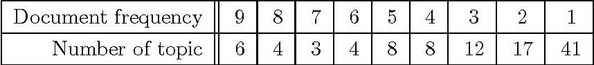 table C.4