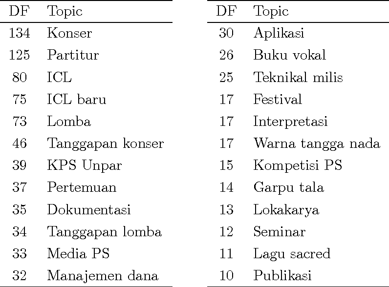 table C.5