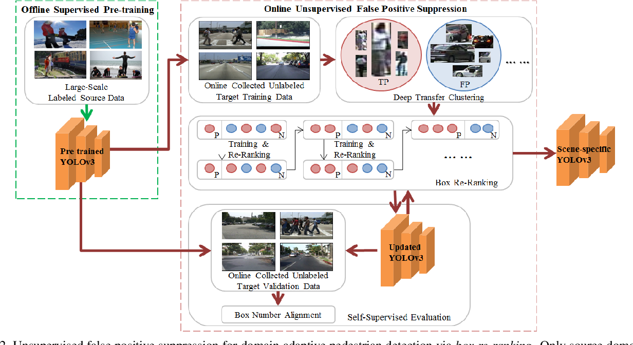 Figure 3 for Box Re-Ranking: Unsupervised False Positive Suppression for Domain Adaptive Pedestrian Detection