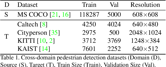 Figure 2 for Box Re-Ranking: Unsupervised False Positive Suppression for Domain Adaptive Pedestrian Detection
