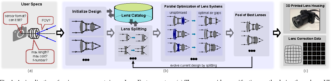Figure 1 for Lens Factory: Automatic Lens Generation Using Off-the-shelf Components