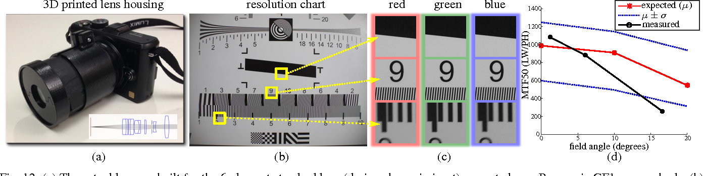 Figure 4 for Lens Factory: Automatic Lens Generation Using Off-the-shelf Components