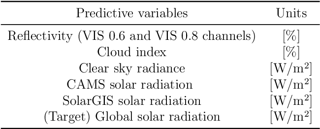 Figure 4 for Randomization-based Machine Learning in Renewable Energy Prediction Problems: Critical Literature Review, New Results and Perspectives