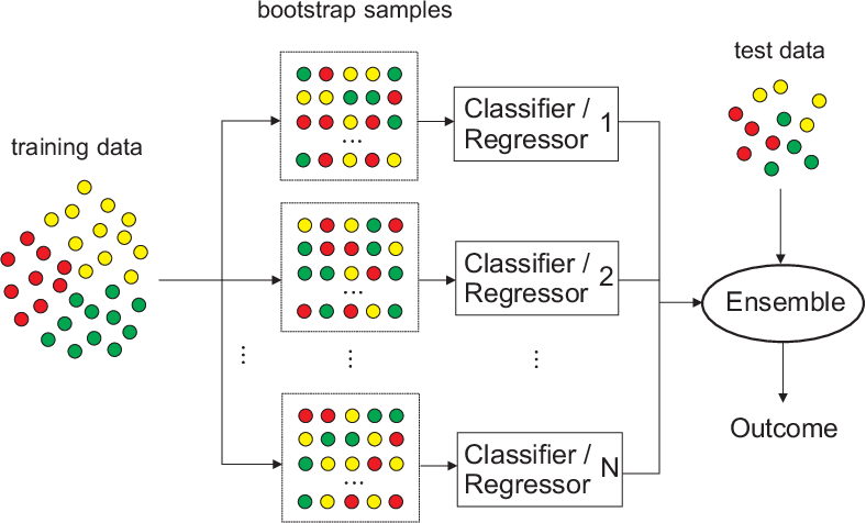 Figure 1 for Randomization-based Machine Learning in Renewable Energy Prediction Problems: Critical Literature Review, New Results and Perspectives